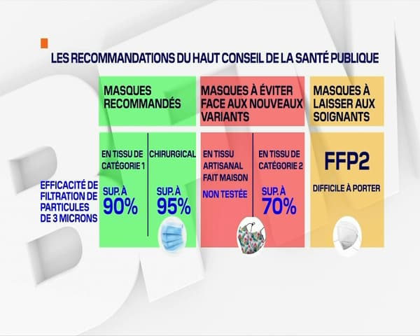 Les recommandations du HCSP selon l'efficacité des différents masques