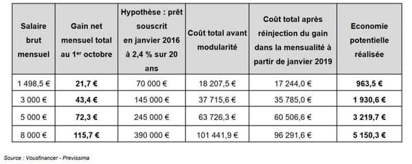 Activer la modularité de son crédit pour économiser plusieurs milliers d'euros.