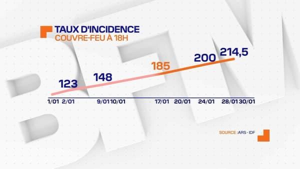 Le couvre-feu à 18h, instauré le 16 janvier dernier, n'a pas permis de freiner l'augmentation du taux d'incidence en Ile-de-France