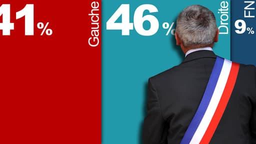 La droite prend la tête des intentions de vote au premier tour.