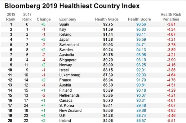 Bloomberg 2019 Healthiest country index.