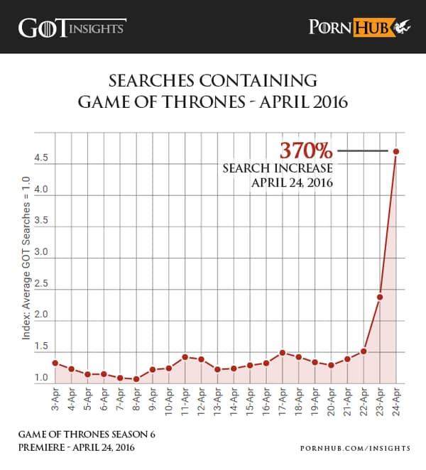 Les recherches liées à Game Of Thrones sur Pornhub