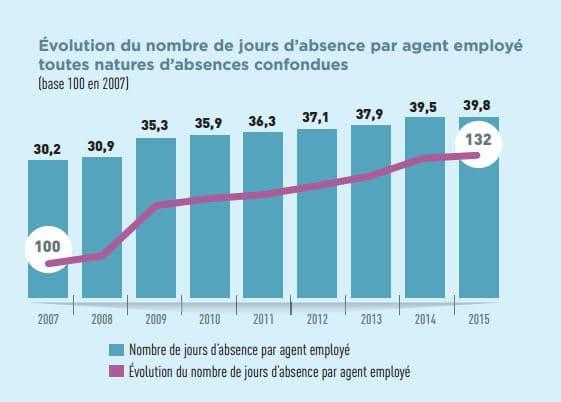 Indicateur caractéristique de la gravité des arrêts, le nombre de jours d'absence par agent employé, toutes natures d'absences confondues, affiche une augmentation régulière de 32 % depuis 2007