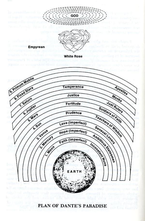 Les sphères du paradis chez Dante.