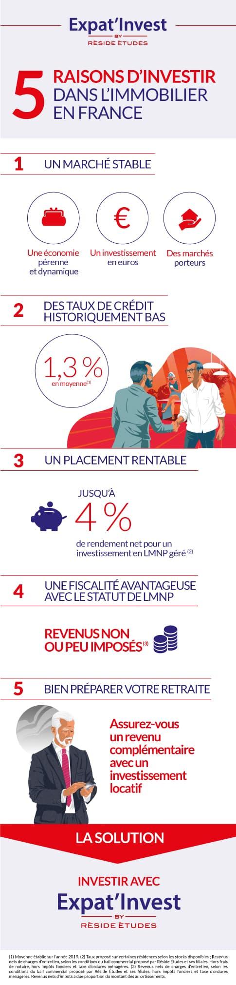 Infographie - 5 raisons d'investir dans l'immobilier en France