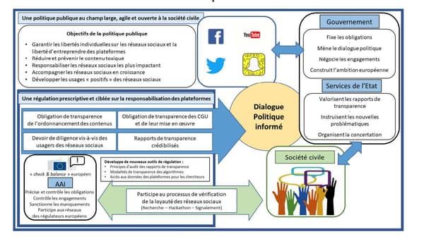 """Un rapport sur """"la responsabilisation des réseaux sociaux"""", préparé par des fonctionnaires français, a été dévoilé ce 10 mai."""