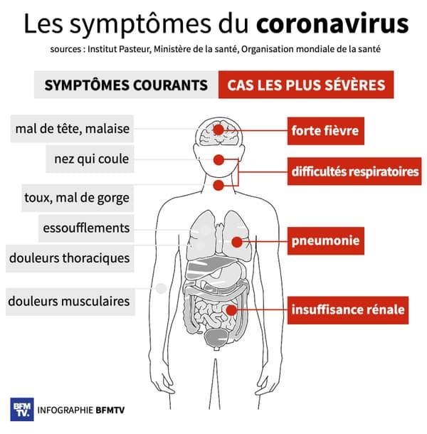 Infographie sur les symptômes du coronavirus.