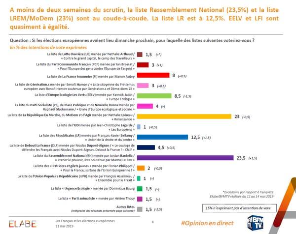 sondage21mai_europe_bfmtv.PNG