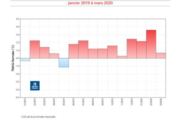 Pour la première fois, 10 mois consécutifs plus chauds que la normale enregistrés en France
