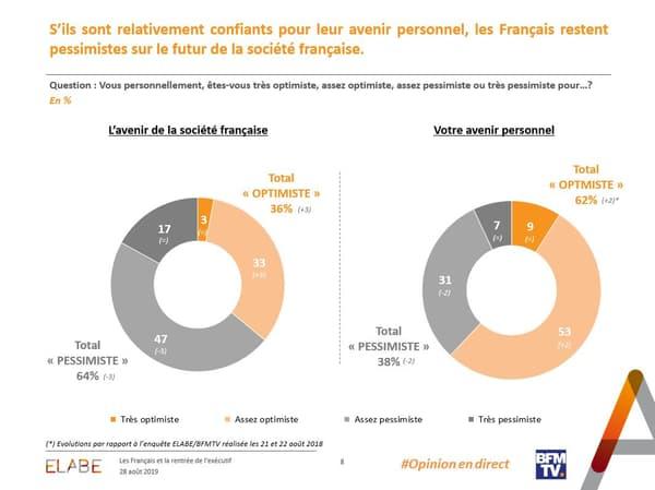 Paradoxe français, l'optimisme des citoyens sur leur avenir personnel contraste avec leur pessimisme sur l'avenir de leur société