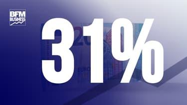 La France consacre 31% de son PIB aux dépenses sociales, record du monde