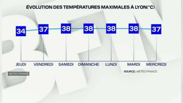 Les prévisions de températures à Lyon pour ces prochains jours.