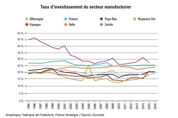 Investissement manufacturier.png