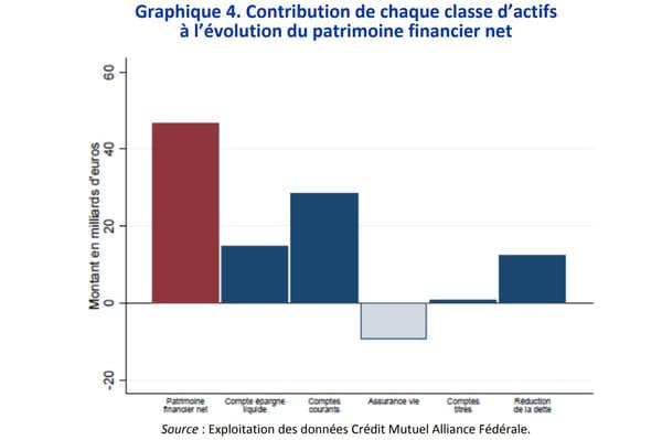 Contribution de chaque classe d'actifs  à l'évolution du patrimoine financier net