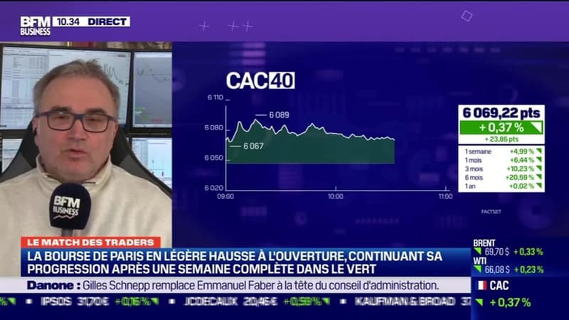 Le Match des traders : Andréa Tueni vs Jean-Louis Cussac - 15/03