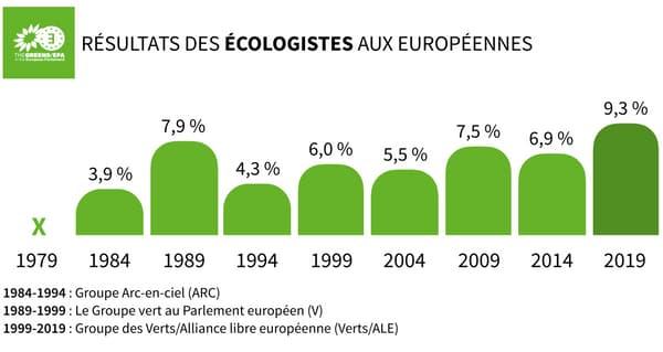 Infographie sur les scores des écologistes depuis 1979