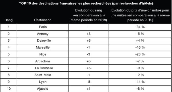 Les 10 destinations françaises les plus populaires