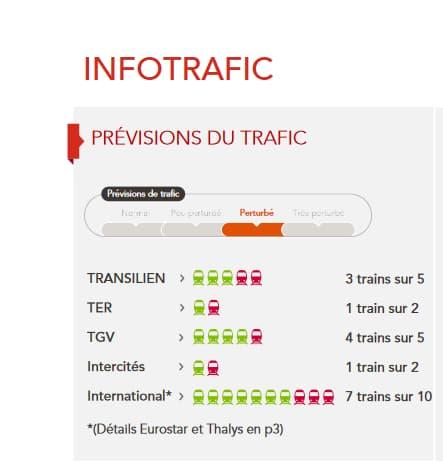Trafic SNCF du vendredi 8 juin