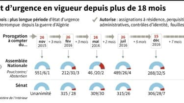 L'Etat d'urgence en France