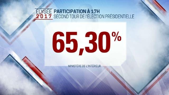 Le taux de participation en baisse par rapport à 2012.
