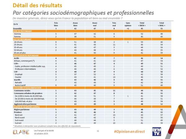Sur le vivre-ensemble en France, le clivage générationnel est flagrant, les plus jeunes estimant qu'il fonctionne bien, les plus âgés étant bien plus sévères