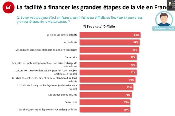 Les étapes de la vie les plus difficiles à financer selon les Français