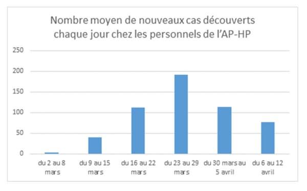 L'évolution du nombre de nouveaux cas de coronavirus détectés chez les soignants de l'AP-HP au fil des semaines.