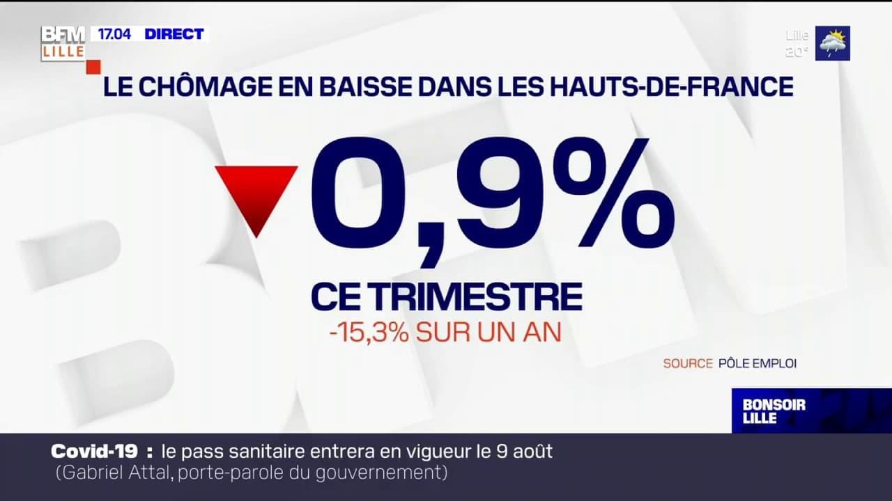 Hauts-de-France: le taux de chômage en baisse