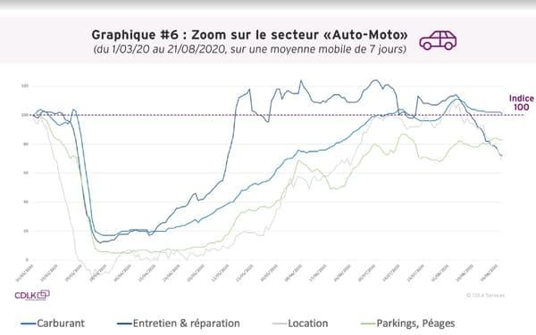 Dépenses dans le secteur Auto-Moto