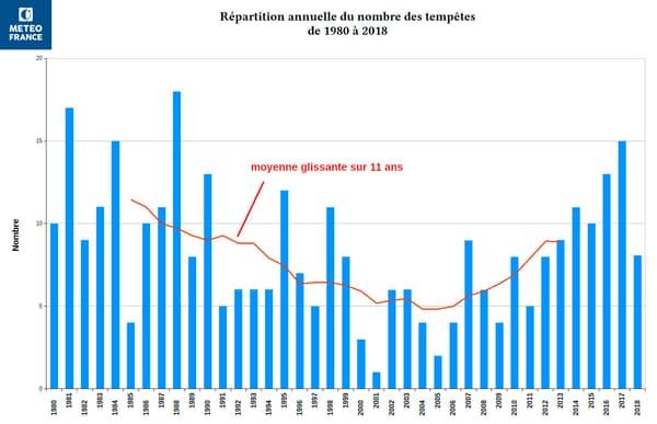 Répartition annuelle du nombre de tempêtes de 1980 à 2018