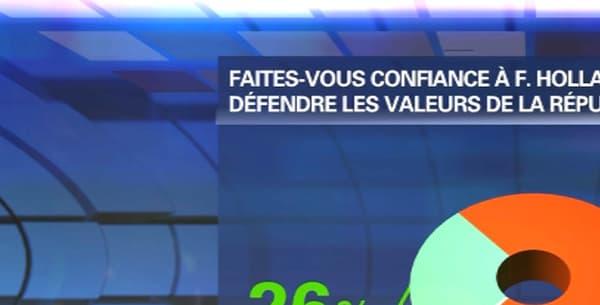 Plus de sept Français sur dix (73%) ne font pas confiance à François Hollande pour défendre et protéger les valeurs de la République.