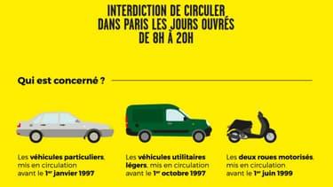 La Mairie de Paris interdira à partir du 1er juillet la circulation des voitures particulières (entre autres) immatriculées avant le 1er juillet 1997, essence comme diesel.