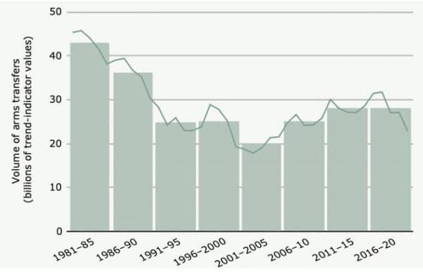 L'évolution des transferts internationaux d'armes majeures, 1981-2020