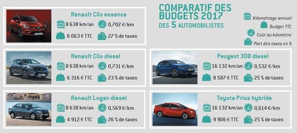 Les 5 voitures évaluées par l'ACA