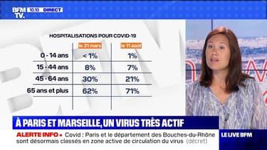 A Paris et Marseille, un virus très actif - 14/08