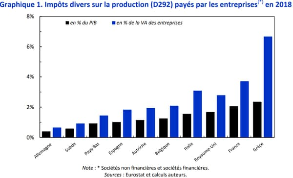 Les impôts de production en Europe