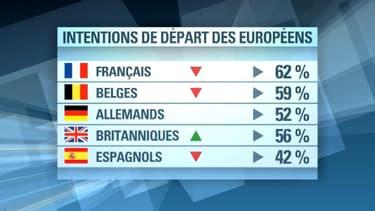 Jamais depuis 2000 les Européens n'avaient été si peu à prévoir des vacances d'été: ils sont seulement 54% cette année, selon le baromètre Ipsos-Europ Assistance, publié jeudi.