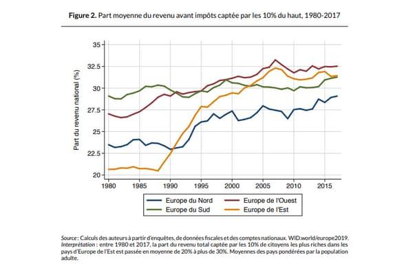 Part moyenne du revenu avant impôts captée par les 10% les plus riches