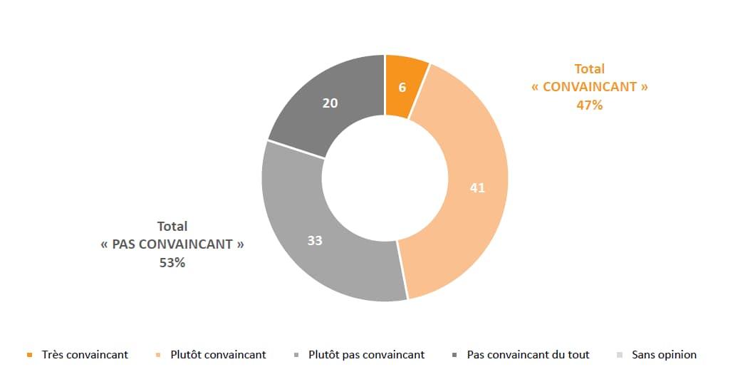 SONDAGE BFMTV - 47% des Français ont trouvé Macron convaincant lors de son allocution