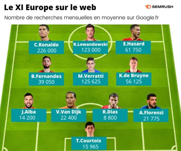 Le XI européen le plus populaire sur le web