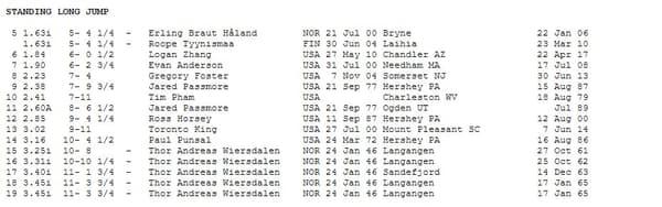 Erling Haaland détiendrait le record du saut en longueur sans élan chez les juniors