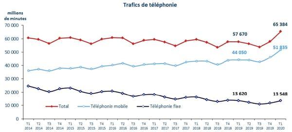 Evolution du trafic de téléphonie