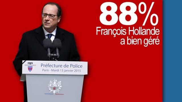 """88% des Français jugent que François Hollande a """"bien géré"""" la situation à la suite des attentats en France la semaine passée, selon une enquête CSA pour BFMTV"""