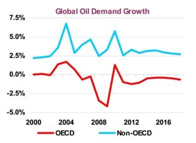 Evolution de la demande de pétrole