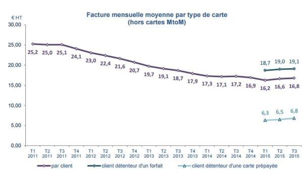 Pour le deuxième trimestre consécutif, la facture mensuelle moyenne est en légère progression par rapport à celle du trimestre précédent (+20 centimes d'euros).