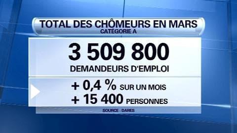 Chômage: +0,4%, le chômage poursuit sa hausse en mars