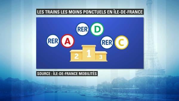 Les trains les plus en retard en Ile-de-France sont le RER D, A et C.
