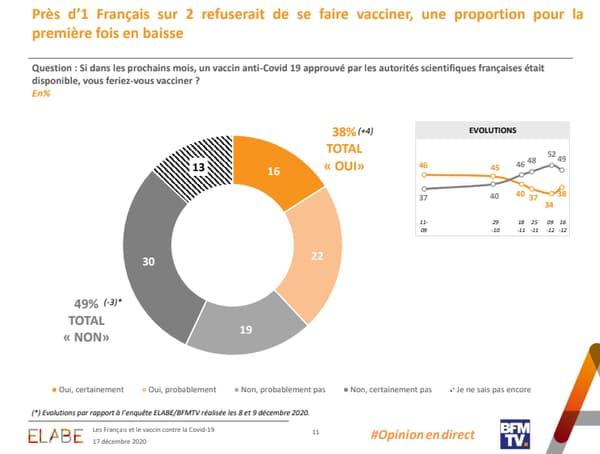 Prés d'un Français sur deux refuserait de se faire vacciner, une proportion pour la première fois en baisse