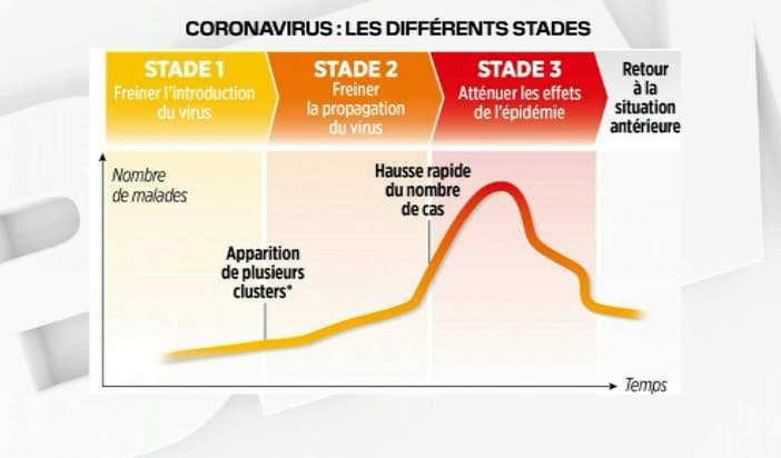 Les différents stades du coronavirus - BFMTV
