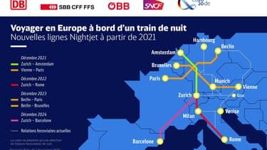 Carte des nouveaux trains de nuit européens